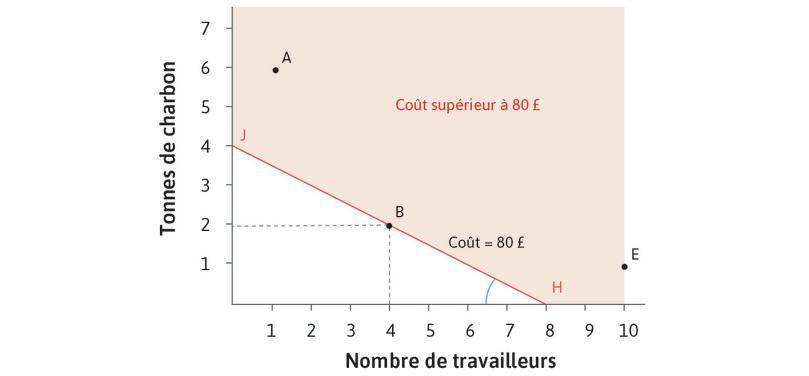 Coût d'utilisation de différentes technologies pour produire 100mètres de drap: faible coût relatif du travail