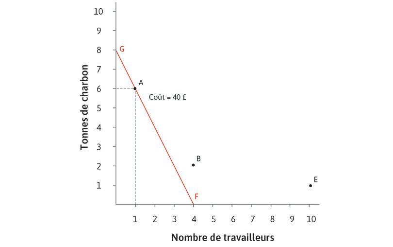 La courbe d'isocoût de 40£ quand w=10 et p = 5 : La technologie A est sur la droite d'isocoût FG. Pour chaque point de cette droite, le coût total des facteurs est de 40£. Les technologies B et E sont au-dessus de cette droite, et présentent donc des coûts plus élevés.