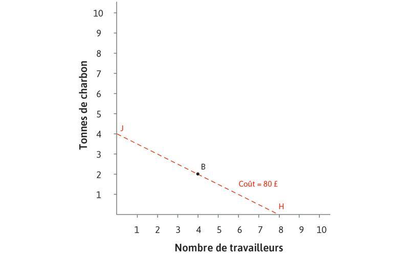 Au prix relatif initial, B est la technologie la moins coûteuse : Quand le salaire est de 10£ et le prix du charbon est relativement élevé à hauteur de 20£, le coût de produire 100mètres de drap en utilisant la technologie B est 80£: choisir la technologie B place l'entreprise sur la courbe d'isocoût HJ.