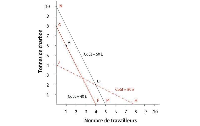Pour les nouveaux prix relatifs, la technologie B est sur la droite d'isocoût MN, où le coût est de 50£. Passer à la technologie A sera moins coûteux.