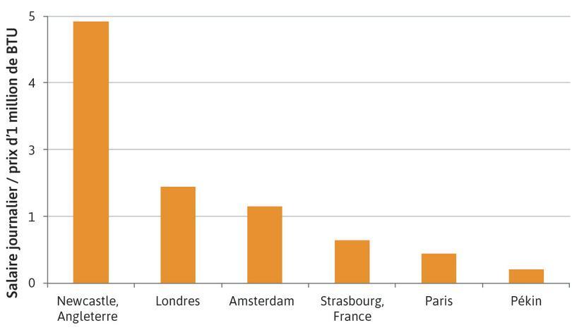 Salaires exprimés relativement au prix de l'énergie (début du 18e siècle)