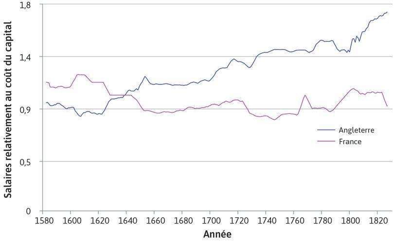 Salaires rapportés au coût des biens d'équipement (de la fin du 16e au début du 19e siècle)