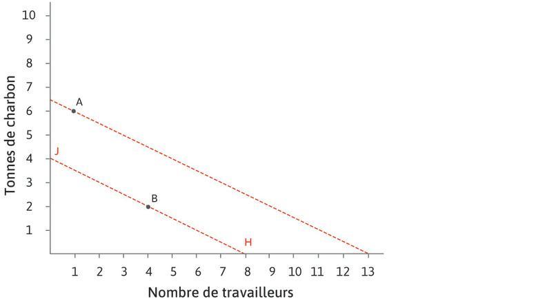 La technologie au 17e siècle : Les prix relatifs prévalant au 17e siècle sont indiqués par la droite d'isocoût HJ. On utilisait à l'époque la technologie B. Pour ces prix relatifs, il n'existait pas d'incitation à développer une technologie telle que A, située en dehors de la droite d'isocoût HJ.
