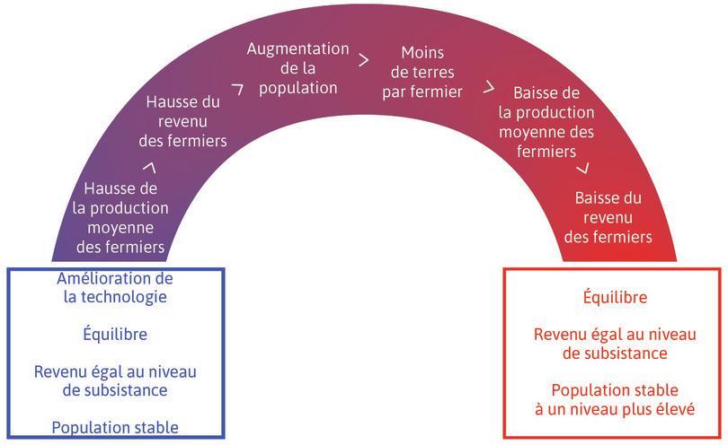 Modèle de Malthus: l'effet d'une amélioration de la technologie