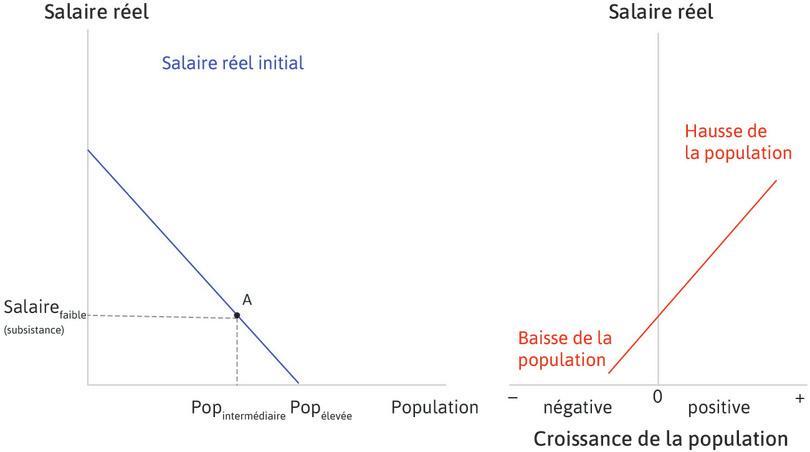 L'économie est initialement à l'équilibre : L'économie débute au point A, avec une population de taille intermédiaire et des salaires au niveau de subsistance.