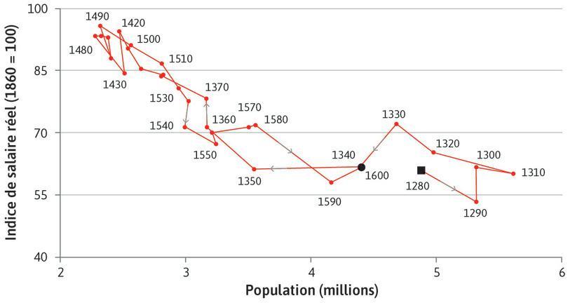 La trappe malthusienne: salaires et population (1280–1600)