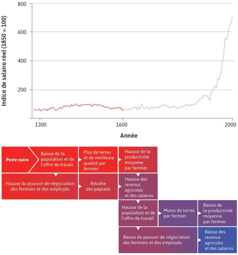 Une économie malthusienne en Angleterre (1300–1600) : Dans ce graphique, nous examinons l'économie malthusienne qui a existé en Angleterre entre les années 1300 et 1600, mise en évidence ci-dessus.