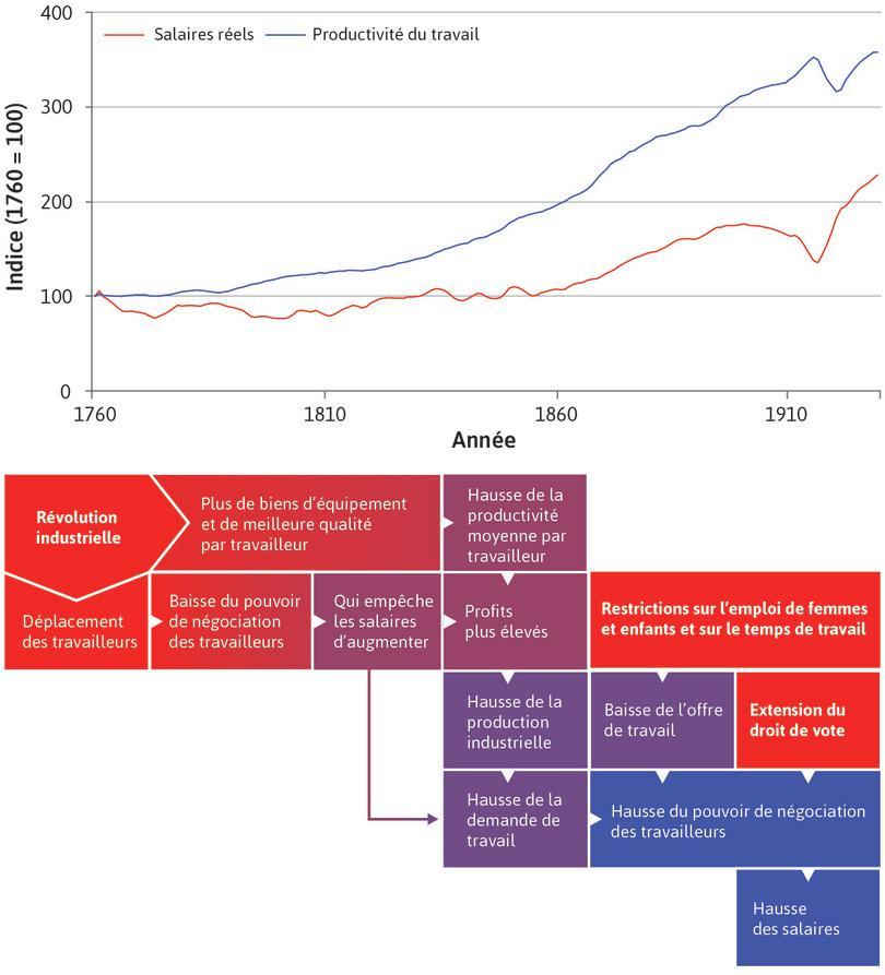 Sortie de la trappe malthusienne : Au 18e siècle, la relation malthusienne persistait. Au 19e siècle, l'économie s'est déplacée vers ce qui semble être un régime non malthusien, marqué par une hausse simultanée de la population et des salaires réels.