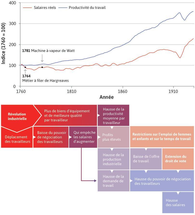 Chômage urbain : Cette perte d'emplois a affaibli le pouvoir de négociation des travailleurs et contribué à maintenir des salaires faibles, comme l'indique la droite plate entre 1750 et 1830. Au cours de cette période, la taille du gâteau augmenta, mais pas la part accordée aux travailleurs.