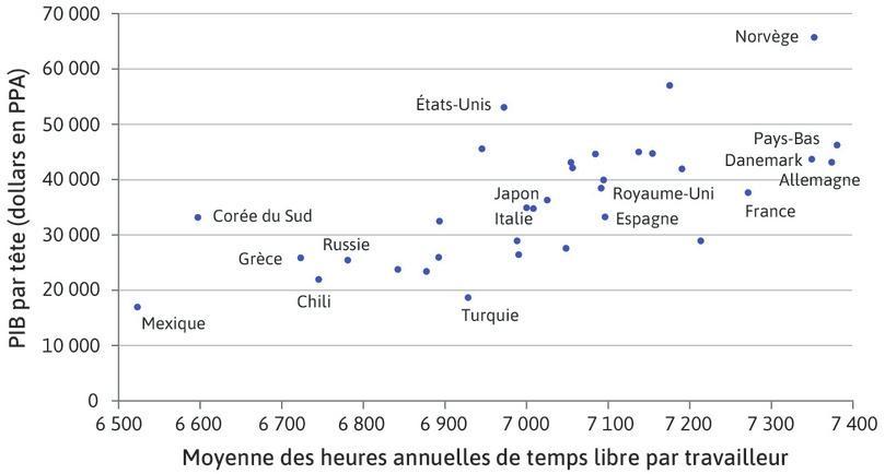 Nombre d'heures de temps libre par travailleur et revenus annuels (2013) : Nombre d'heures de temps libre par travailleur et revenus annuels (2013)