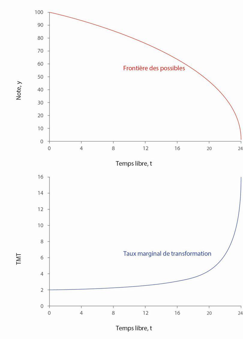 La frontière des possibles  et le taux marginal de transformation correspondant.