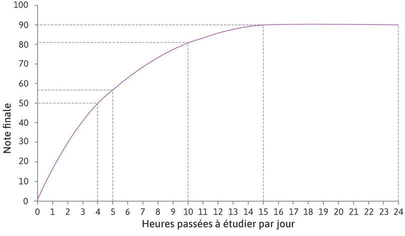 Augmenter le temps passé à étudier de 4 à 5heures : Augmenter le temps passé à étudier de 4 à 5heures augmente la note d'Alexei de 50 à 57. Aussi, pour 4heures passées à étudier, la productivité marginale d'une heure additionnelle est de 7points.