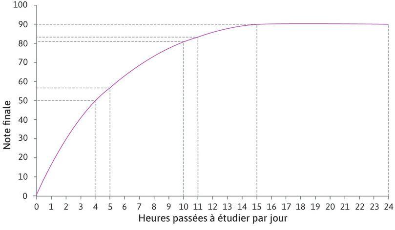 Augmenter le temps passé à étudier de 10 à 11heures : Augmenter le temps passé à étudier de 10 à 11heures augmente la note d'Alexei de 81 à 84. Pour 10heures passées à étudier, la productivité marginale d'une heure additionnelle est de 3points. À mesure que nous nous déplaçons le long de la courbe, la pente de la courbe diminue, de sorte que la productivité marginale d'une heure additionnelle diminue. La productivité marginale est décroissante.