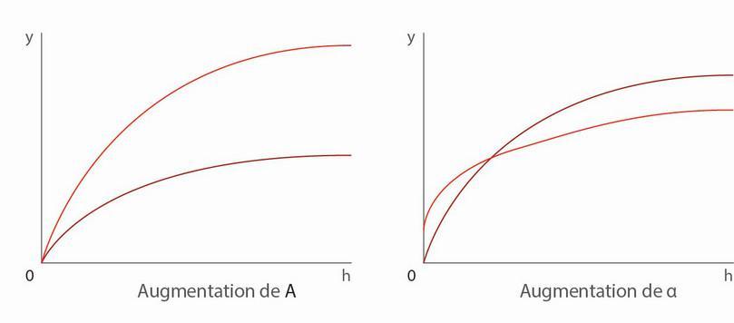 Deux manières de déplacer la fonction de production.