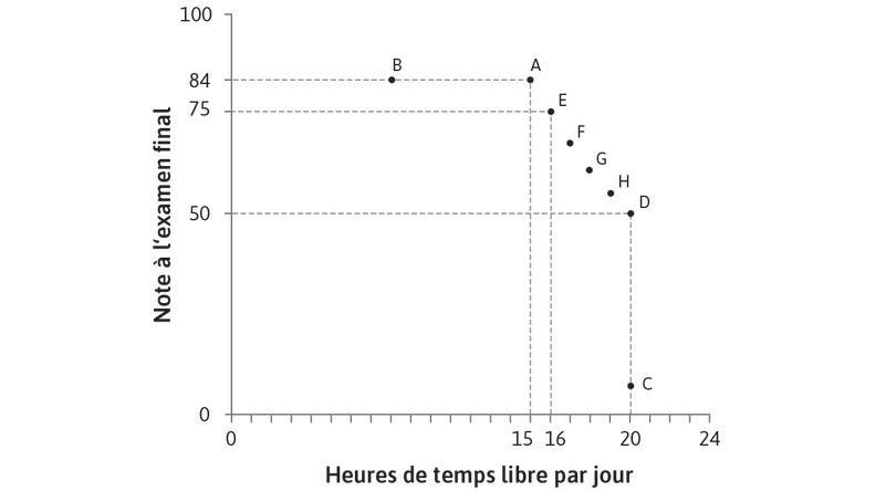 Construction de la courbe d'indifférence : En posant plus de questions, nous découvrons qu'Alexei est indifférent entre toutes les combinaisons situées entre A et D.