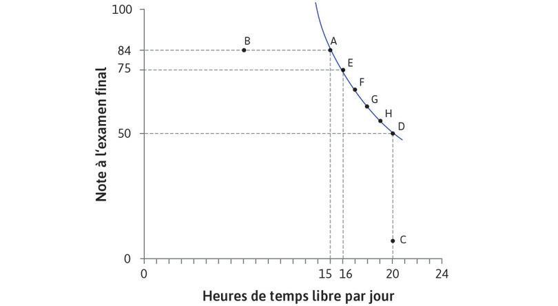 Construction de la courbe d'indifférence : Ces points sont reliés pour former une courbe d'indifférence.