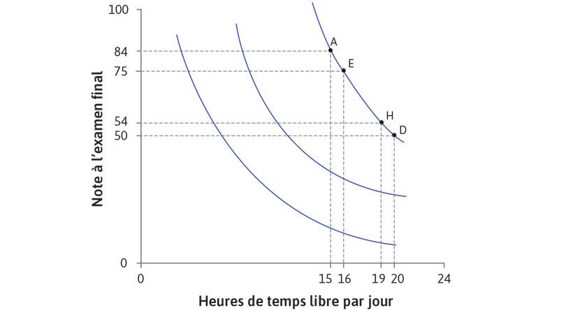 Courbes d'indifférence d'Alexei : Le graphique montre trois courbes d'indifférence d'Alexei. La courbe la plus à gauche offre le niveau de satisfaction le plus faible.