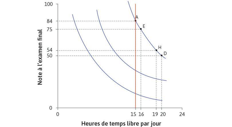 Toutes les combinaisons avec 15heures de temps libre : Regardez les combinaisons avec 15heures de temps libre. Sur la courbe la plus basse, la note est faible et le TMS est petit. Alexei souhaiterait alors renoncer seulement à quelques points pour une heure de temps libre. Quand nous nous déplaçons au-dessus de la ligne verticale, les courbes d'indifférence sont plus pentues: le TMS augmente.