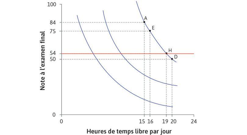 Le taux marginal de substitution : Le taux marginal de substitution.