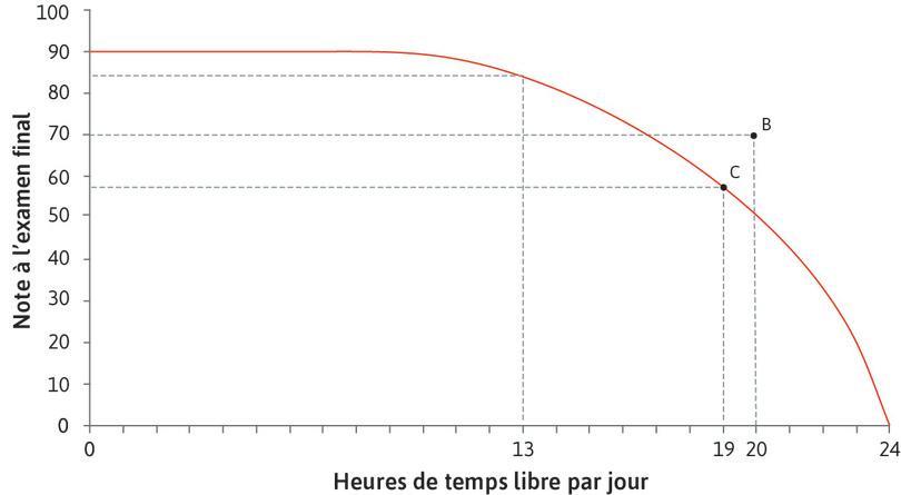 Une combinaison possible : La note maximum qu'Alexei peut obtenir avec 19heures de temps libre par jour est 57.