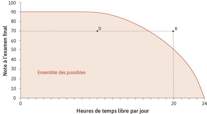 L'ensemble des possibles : L'aire à l'intérieur de la frontière, incluant la frontière, est appelée l'ensemble des possibles. (L'ensemblecomprend ici toutes les combinaisons possibles de temps libre et de note.)