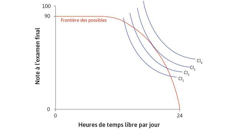 Quel point Alexei choisira-t-il? : Le graphique représente à la fois les courbes d'indifférence d'Alexei et sa frontière des possibles.