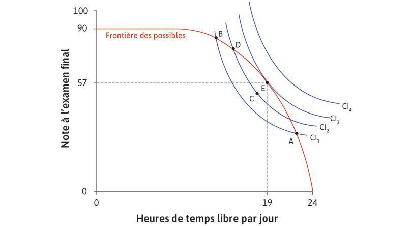 L'arbitrage le meilleur possible : Au point E, il a 19heures de temps libre par jour et une note de 57. Alexei maximise son utilité: il est sur la courbe d'indifférence la plus élevée qu'il peut atteindre, étant donné la frontière des possibles.