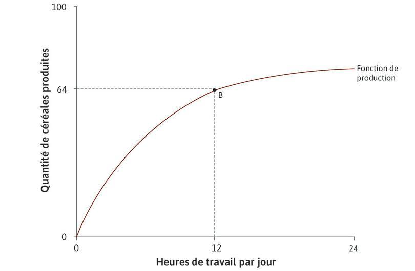 Technologie initiale : Le tableau indique comment le montant de céréales produit dépend du nombre d'heures travaillées chaque jour. Par exemple, si Angela travaille 12heures par jour, elle produira 64unités de céréales. Il s'agit du pointB sur le graphique.