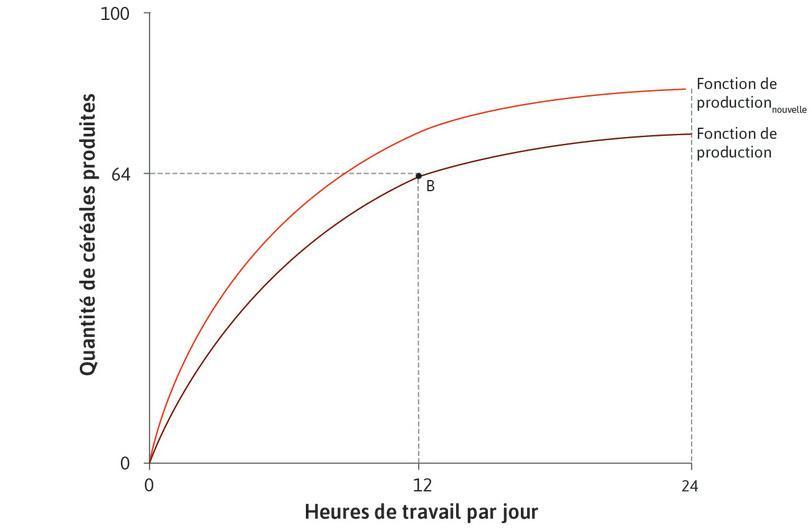 Amélioration technologique : Une amélioration technologique implique que plus de céréales sont produites pour un nombre donné d'heures travaillées. La fonction de production (FP) se déplace vers le haut, de FP vers FPnouvelle.
