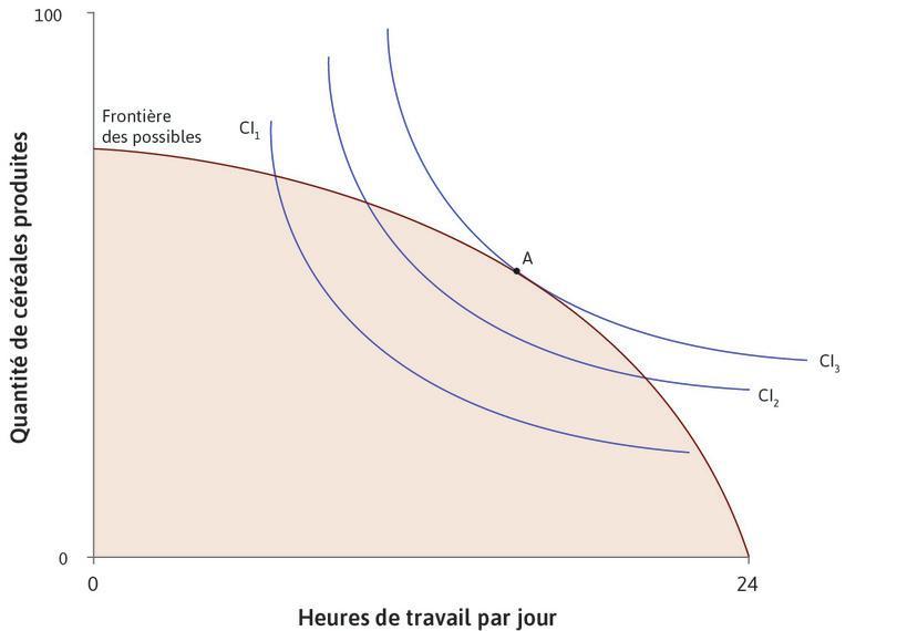Maximiser l'utilité avec la technologie initiale : Le graphique montre l'ensemble des possibles avec la fonction de production initiale, ainsi que les courbes d'indifférence d'Angela pour les combinaisons de céréales et de temps libre. La courbe d'indifférence la plus élevée qu'elle peut obtenir est CI3, au pointA.