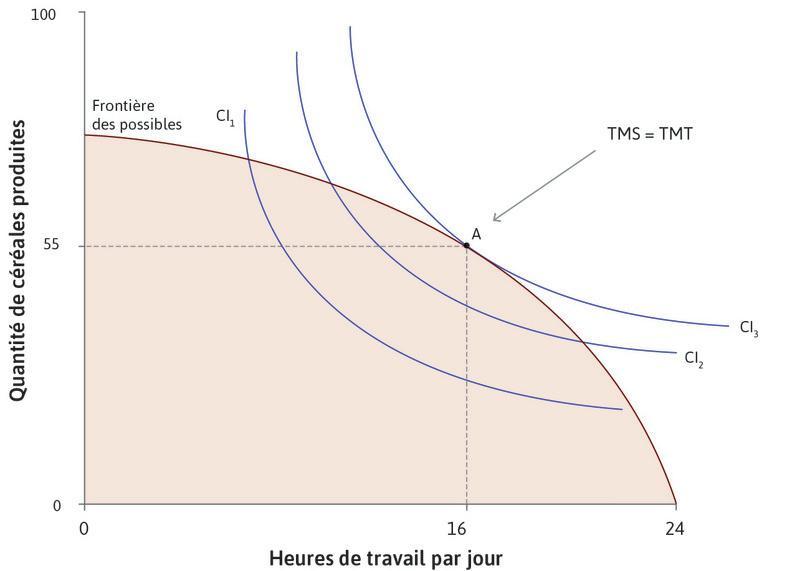 TMS = TMT pour l'utilité maximale : Son choix optimal est le pointA sur la frontière des possibles. Elle bénéficie de 16heures de temps libre par jour et consomme 55unités de céréales. Au pointA, son TMS est égal au TMT.