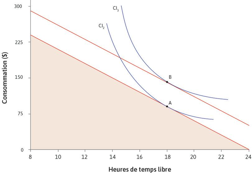 Effet d'un revenu additionnel pour un individu dont le TMS ne change pas lorsque la consommation augmente : Tableau montrant l'effet d'un revenu additionnel pour un individu dont le TMS ne change pas lorsque la consommation augmente