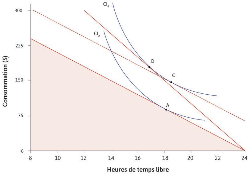 S'il n'y avait pas de changement dans le coût d'opportunité du temps libre : La droite en pointillé montre ce qui se passerait si vous aviez assez de revenus pour atteindre CI4 sans un changement dans le coût d'opportunité du temps libre. Vous pourriez choisir C, avec plus de temps libre.