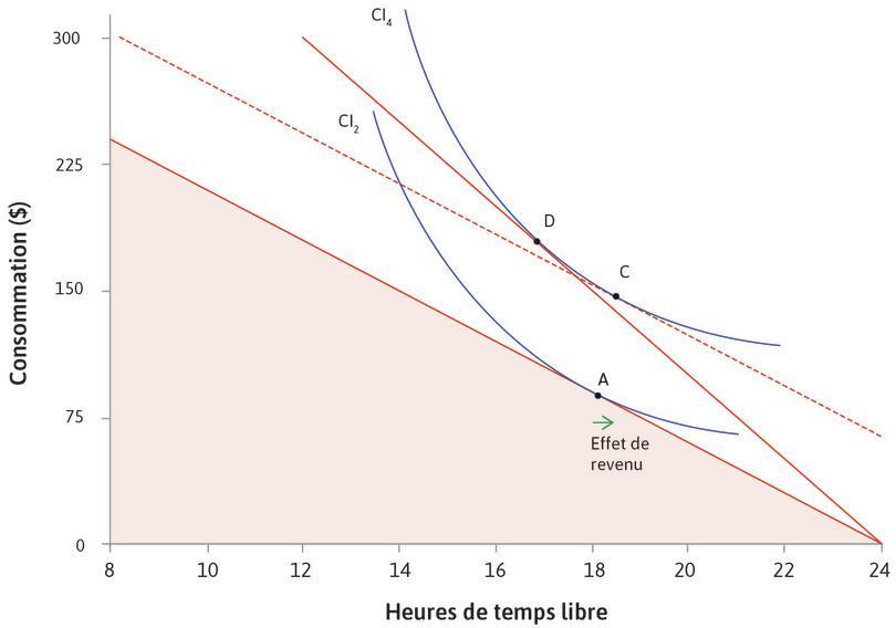 Effet de revenu : Le déplacement de A à C est appelé l'«effet de revenu» de l'augmentation du salaire. Pris isolément, cela vous amènera à prendre plus de temps libre.