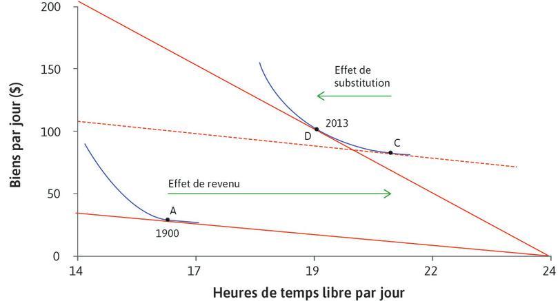 Effet de substitution : L'augmentation du coût d'opportunité du temps libre a poussé les travailleurs américains à choisir D plutôt que C, avec moins de temps libre.
