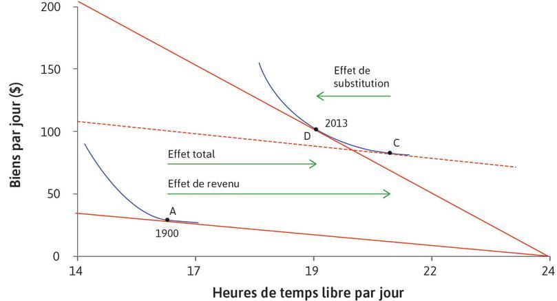 Plus de biens et de temps libre aux États-Unis (1900–2013) : Application du modèle à des données historiques: plus de biens et de temps libre aux États-Unis (1900–2013).