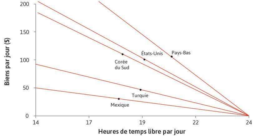 Différences entre les pays : Nous pouvons utiliser notre modèle et les données de la Figure3.22 pour comprendre les différences entre les pays. Les droites continues montrent les ensembles des possibles de temps libre et de biens pour les cinq pays de la Figure3.22.
