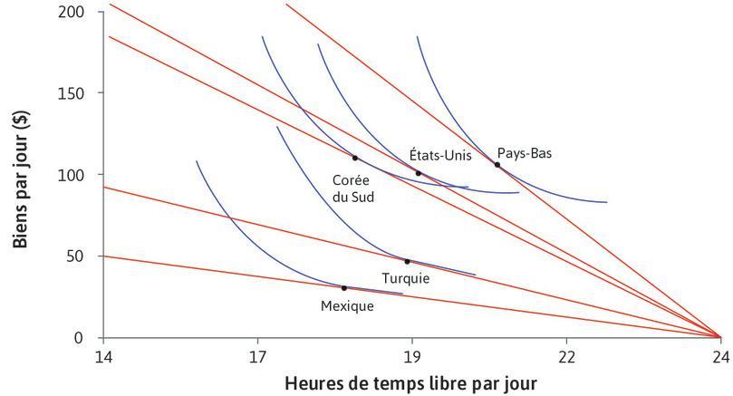 Courbes d'indifférence des travailleurs : Utilisation du modèle pour expliquer le temps libre et la consommation quotidienne de différents pays (2013).
