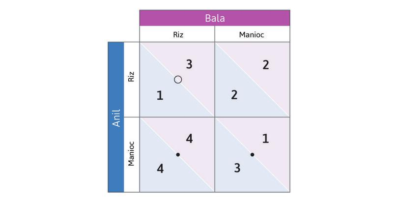 Trouvez maintenant les meilleures réponses du joueur en colonne : Si Anil choisit Riz, la meilleure réponse de Bala est Riz (3 au lieu de 2). Les cercles représentent les meilleures réponses du joueur en colonne. Placez un cercle dans la case en haut à gauche.