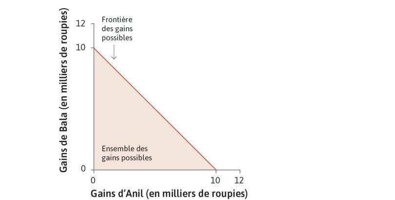 Gains possibles : Chaque point (x, y) sur la figure représente une combination des montants d'argent pour Anil (x) et Bala (y), en milliers de roupies. Le triangle coloré représente les choix possibles d'Anil.