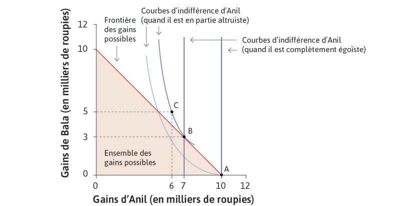 L'allocation optimale d'Anil quand il est altruiste.