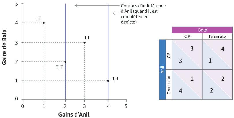 Courbes d'indifférence d'Anil quand il ne se soucie pas de Bala : Si Anil ne se soucie pas du bien-être de Bala, ses courbes d'indifférence seront verticales, de sorte que (T, I) sera le résultat préféré. Il préfère (T, I) à (I, I), aussi il devrait choisir T si Bala choisissait T. Si Anil est complètement égoïste, T est sans ambiguïté son meilleur choix.