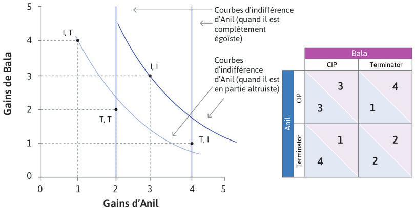 Courbes d'indifférence d'Anil quand il se soucie de Bala : Quand Anil se soucie du bien-être de Bala, les courbes d'indifférence sont décroissantes et (I, I) est son résultat préféré. Si Bala choisit I, Anil devrait choisir I. Anil devrait aussi choisir I si Bala choisit T, car il préfère (I, T) à (T,T).