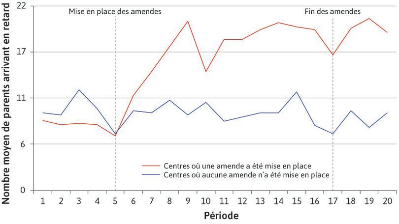 Nombre moyen de parents en retard, par semaine : Nombre moyen de parents en retard, par semaine