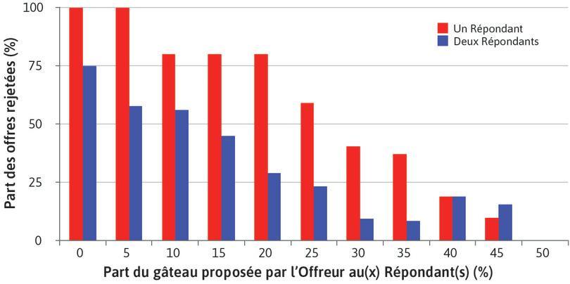 Part d'offres rejetées dans le jeu de l'ultimatum, selon la valeur de l'offre et le nombre de Répondants : Part d'offres rejetées dans le jeu de l'ultimatum, selon la valeur de l'offre et le nombre de Répondants