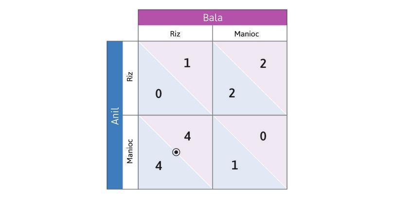 (Manioc, Riz) est un équilibre de Nash : Si Anil cultive du Manioc et Bala du Riz, les deux jouent leurs meilleures réponses (un point et un cercle coïncident). C'est donc un équilibre de Nash.