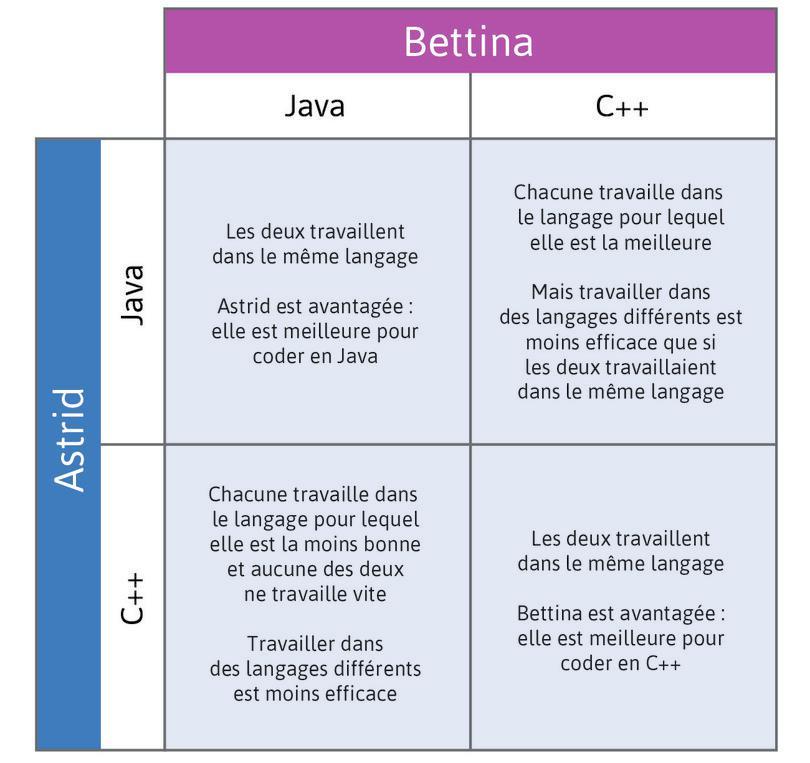 Interactions pour le choix du langage de programmation : Interactions pour le choix du langage de programmation