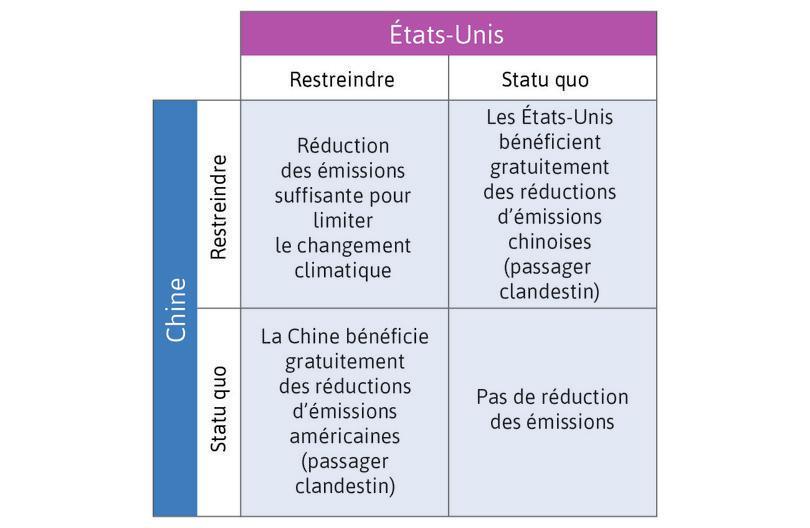 La politique en matière de changement climatique vue comme un dilemme du prisonnier (en haut). Gains d'une politique climatique vus comme un dilemme du prisonnier (en bas, à gauche). Gains liés à l'aversion aux inégalités et à la réciprocité (en bas, à droite).