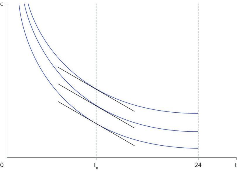 Courbes d'indifférence exhibant la propriété selon laquelle le TMS dépend uniquement du temps libre.