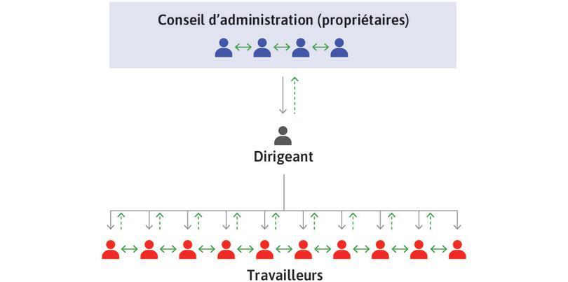 Les acteurs de l'entreprise et ses structures d'information et de décision.